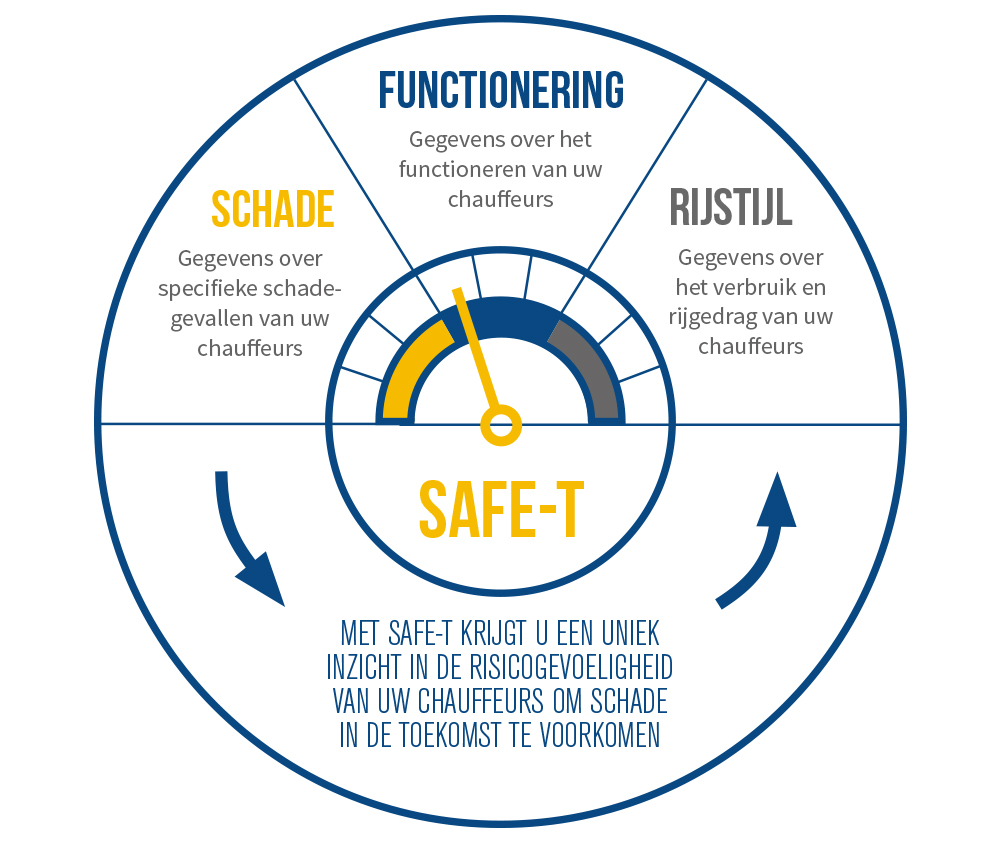 Infographic Safe-T